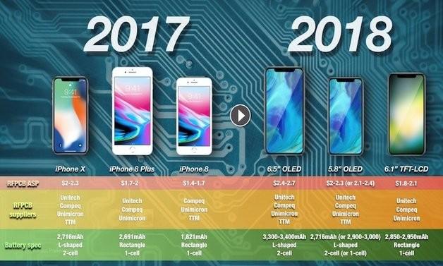 Apple iPhone 9  Xs и Xs Plus  Очекувани спецификации