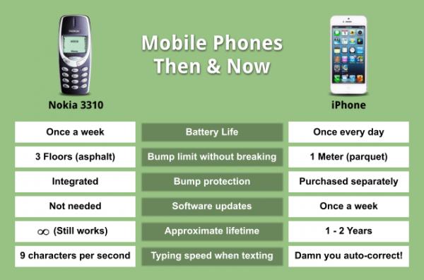 Разликата помеѓу телефоните сега и некогаш